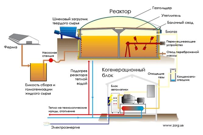 Схема производства биогаза на